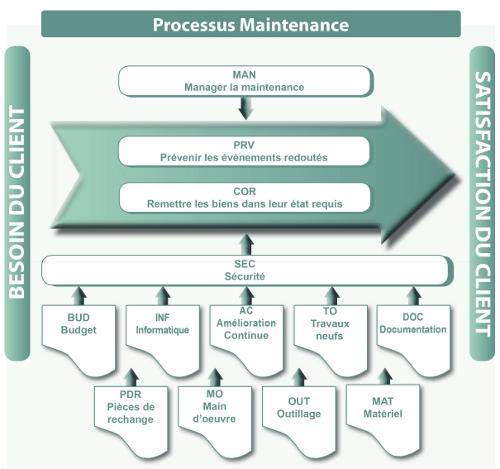 Schema Processus Maintenance