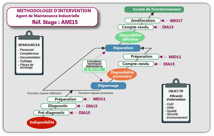 Schema Méthodologie d'intervention